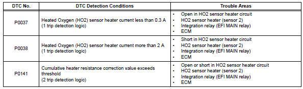 Toyota RAV4 Service Manual: Oxygen (a/f) sensor heater