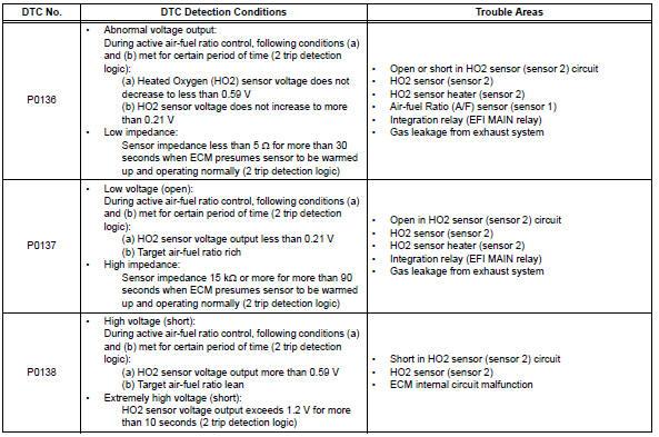 Toyota RAV4 Service Manual: Oxygen sensor circuit - Diagnostic