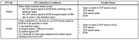 "Toyota RAV4. Crankshaft position sensor ""a"""