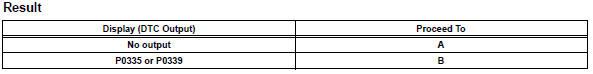 Toyota RAV4. Check whether dtc output recurs