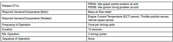 Toyota RAV4. Monitor strategy