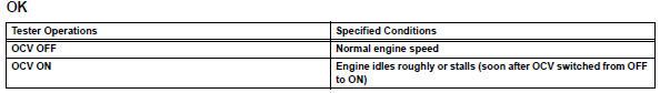 Toyota RAV4. Perform active test using intelligent tester (operate ocv)