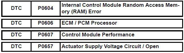 Toyota RAV4 Service Manual: Internal control module random access