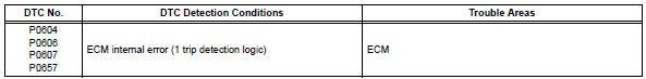 Toyota RAV4. Internal control module random access memory (ram) error