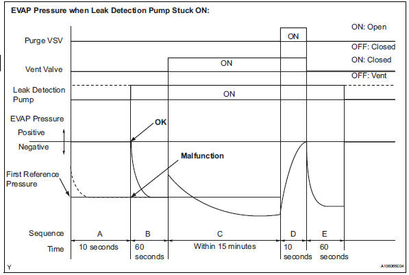 Toyota RAV4. Evaporative emission leak detection pump