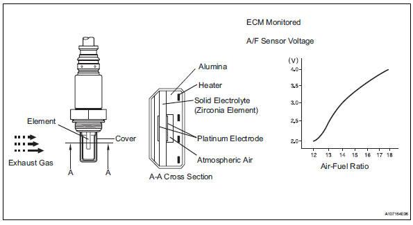 toyota rav4 service manual oxygen a f sensor signal stuck rh trav4 net sensor fog f f sensor voltage