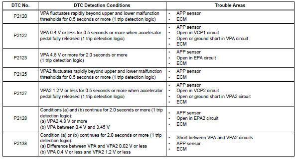Toyota RAV4 Service Manual: Throttle / pedal position sensor