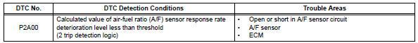 Toyota RAV4. A/f sensor circuit slow response (bank 1 sensor 1)