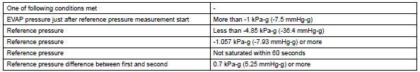Toyota RAV4. Typical malfunction thresholds