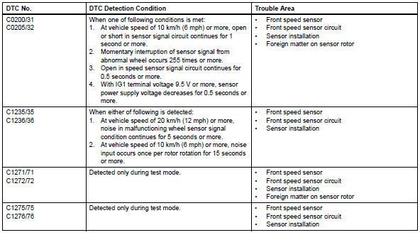Toyota RAV4 Service Manual: Diagnostic trouble code chart - Vehicle