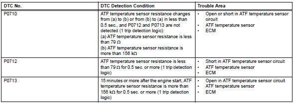 "Toyota RAV4. Transmission fluid temperature sensor ""a"" circuit"