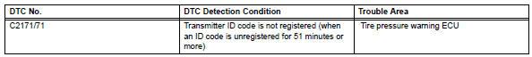 Toyota RAV4. Transmitter id not registered in main mode