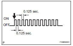 Toyota RAV4. Test mode check