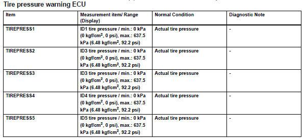 Toyota RAV4. Read value of intelligent tester (tire pressure)