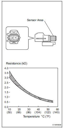 Toyota RAV4. Inspect ambient temperature sensor
