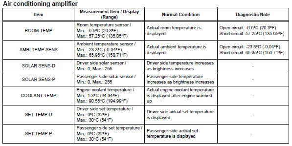 Toyota RAV4. Read data list