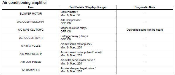 Toyota RAV4. Perform active test