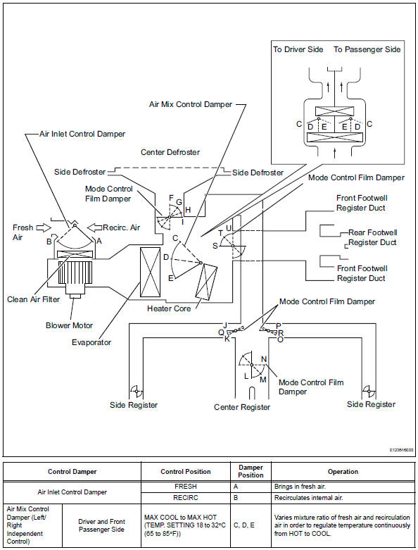 Toyota RAV4. Mode position and damper operation