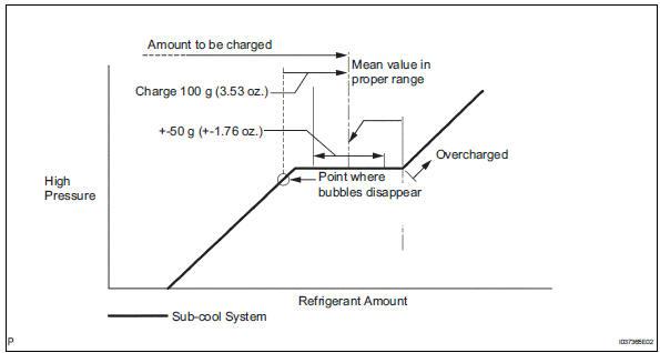 Toyota RAV4 Service Manual: Replacement - Refrigerant - Air