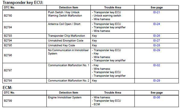 Toyota RAV4 Service Manual: Diagnostic trouble code chart