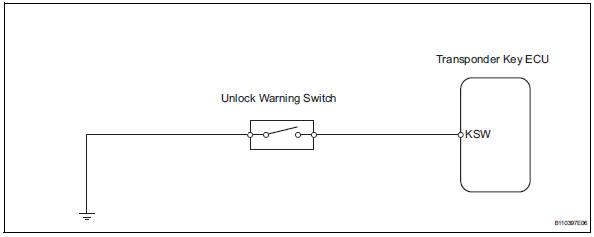 Toyota RAV4 Service Manual: Push switch / key unlock warning switch