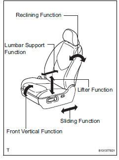 Toyota RAV4. Check power seat function