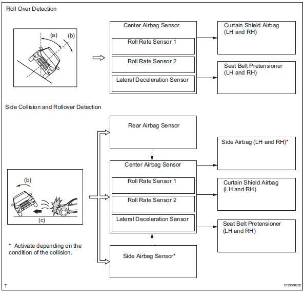 Toyota RAV4 Service Manual: System description - Airbag