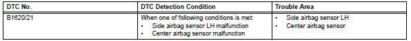Toyota RAV4. Driver side - side airbag sensor circuit malfunction