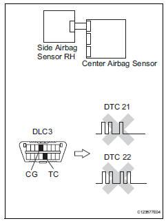 Toyota RAV4. Check side airbag sensor lh