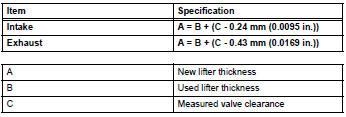 Toyota RAV4 Service Manual: Valve clearance - 2Az-fe engine